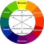 цветовой круг,имидж